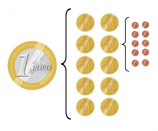 nuestro sistema monetario está basado en la relación 1 a 10